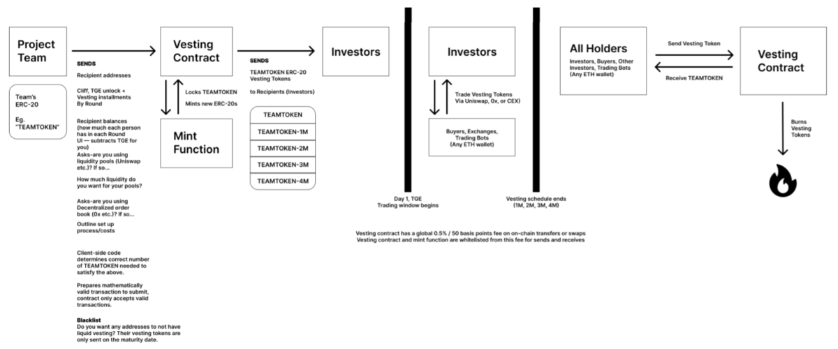 Unvest Protocol's operating model