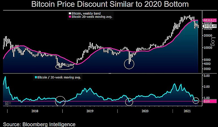 BTC/USD chart with 20-week moving average.  Source: Mike McGlone/Twitter