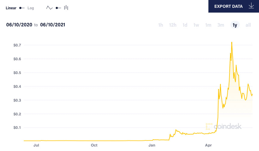 Dogecoin price is up more than 7,000% year-to-date.  Photo: Coin Desk.