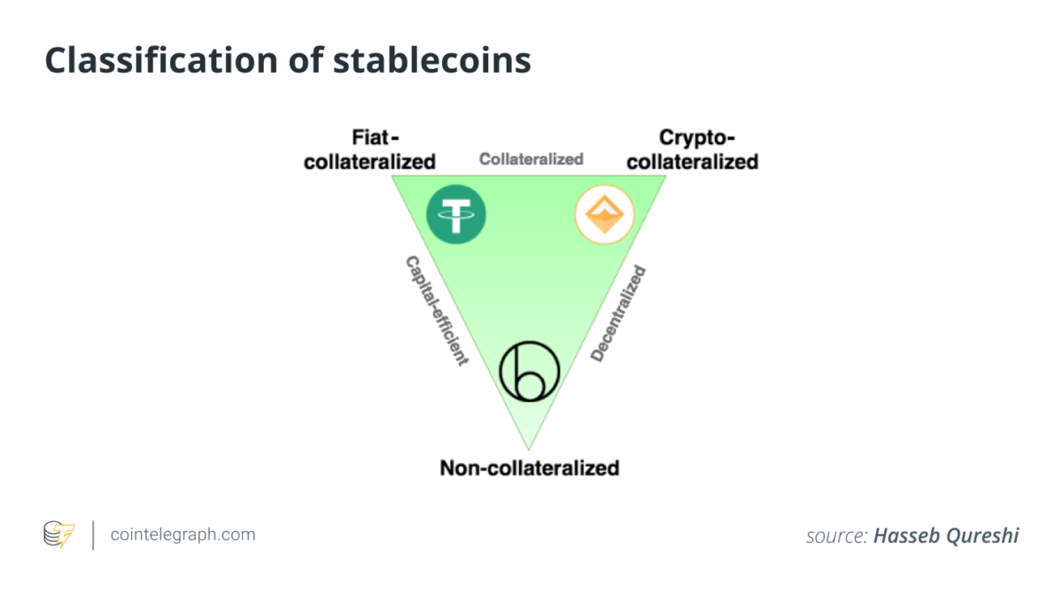 Algorithmic Stablecoins - No collateral required.  Source: Cointelegraph