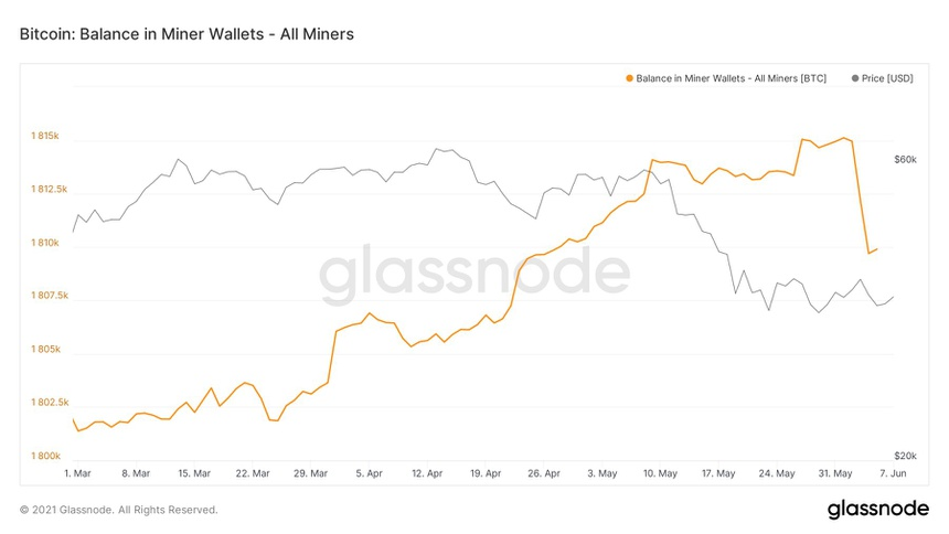 The chart shows that Bitcoin miners have sold a large amount of Bitcoin in the past week.  Photo: Glassnode.