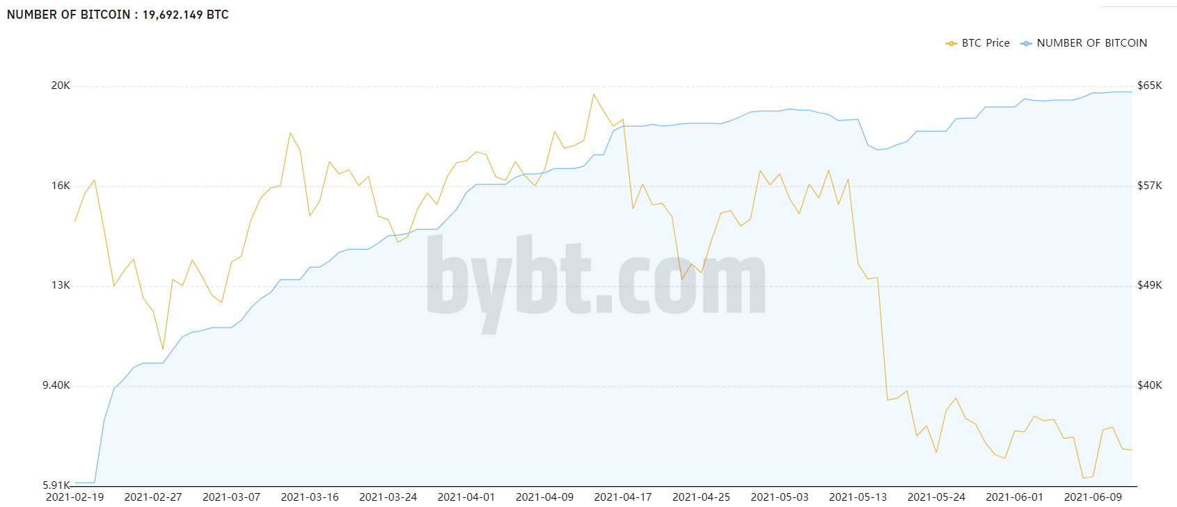 Amount of Bitcoins in the Purpose Bitcoin ETF.  Source: Bybt