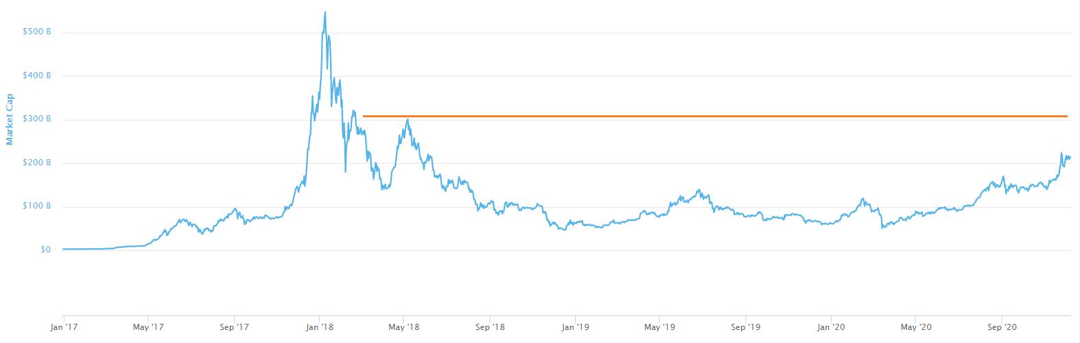Chart 3: Market Cap (Excluding BTC)