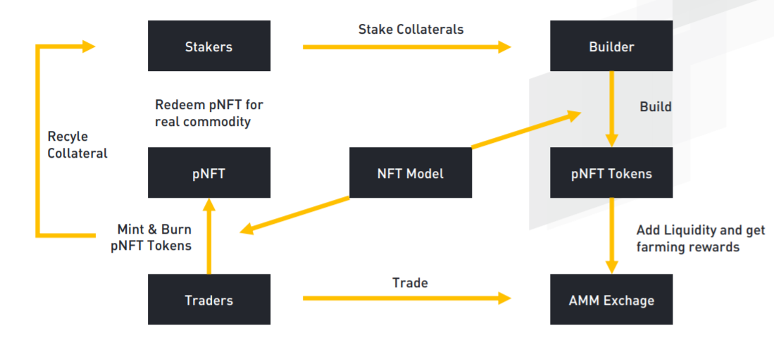 Cryptographic assets in the form of pNFT