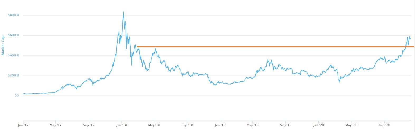 Chart 2: Market Cap (including BTC)