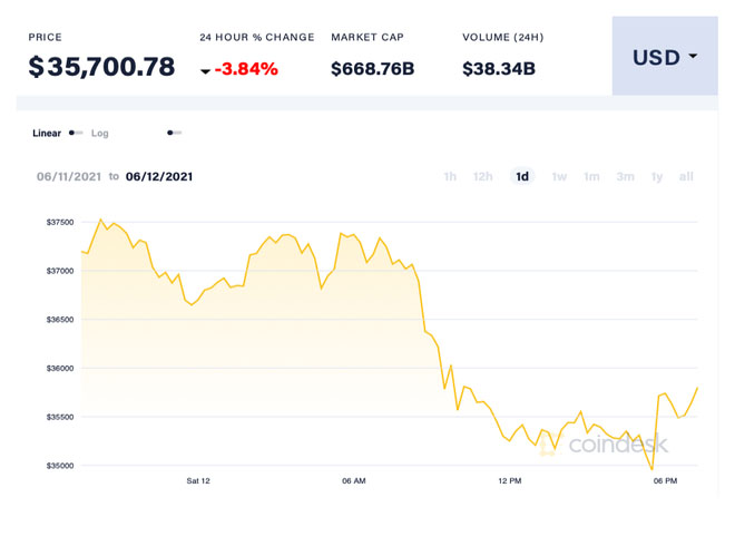 Bitcoin price at one point lost $35,000/dong.  Photo: Coin Desk.