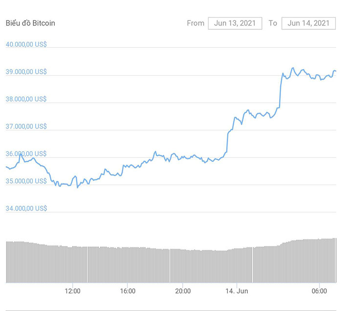 Bitcoin price increased from 34,800 USD to over 39,300 USD.  Photo: Coingeko.