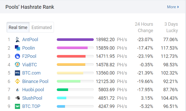Bitcoin mining rate of the world's largest pool of miners.  Source: BTC.com