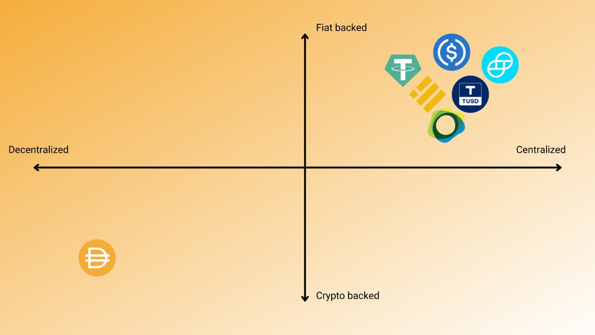 Decentralized stablecoins