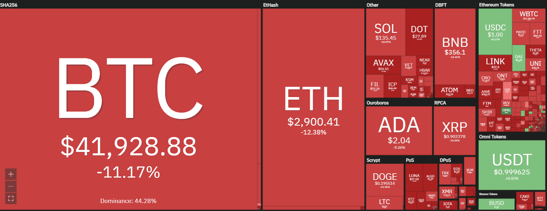 Overview of the entire decline in the cryptocurrency market on 21 September.