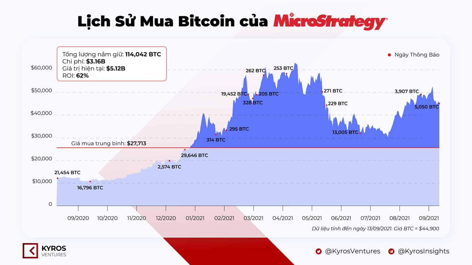 Complete statistics of MicroStrategy's Bitcoin buying process.  Source: Kyros Ventures