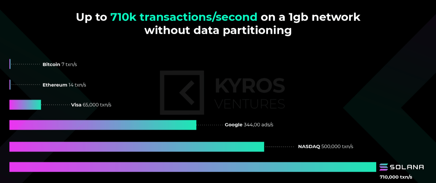 The speed of Solana's transactions compared to major internet companies and blockchain projects.  Source: Kyros Ventures