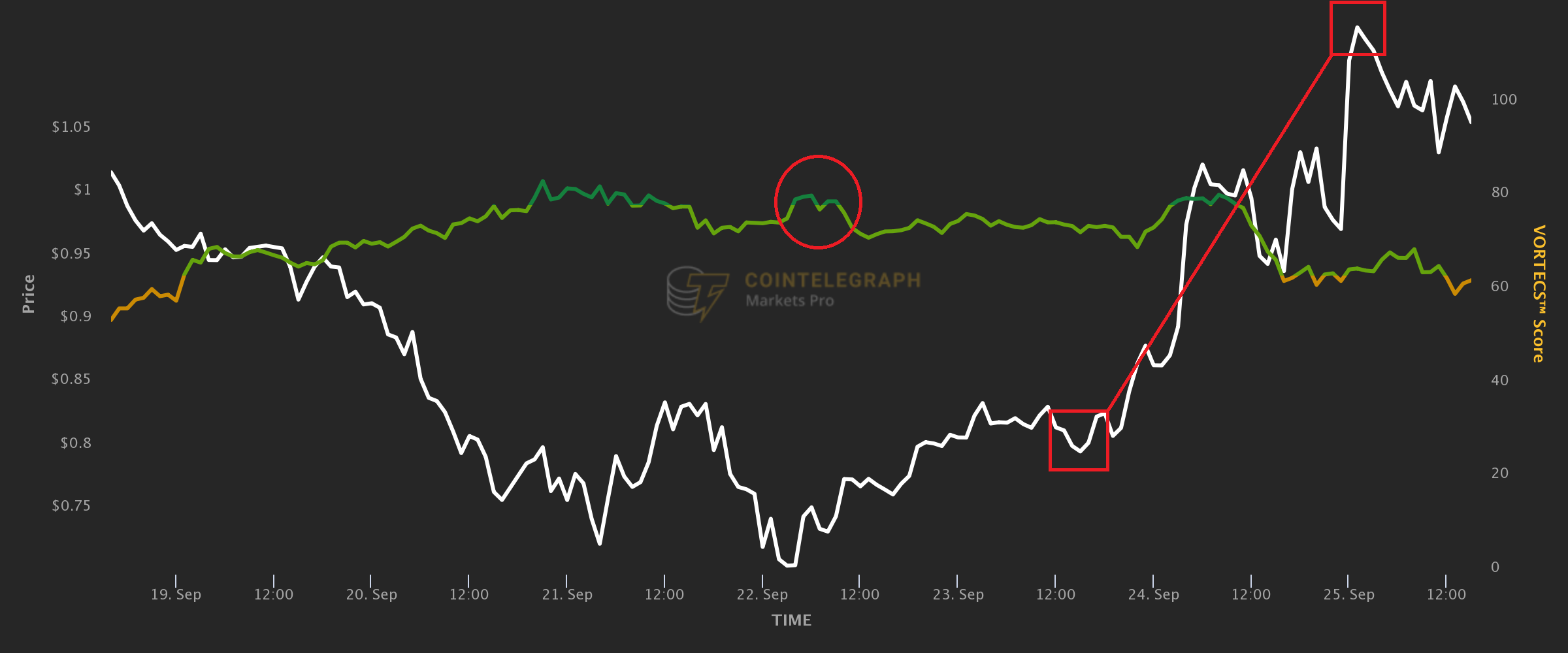 This key trading term spotted altcoin bullish patterns even when BTC price was around 11.