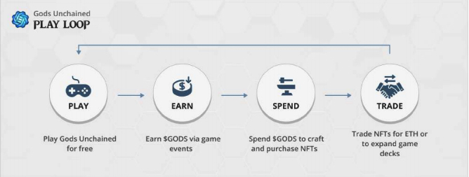 monetization process of unchained gods