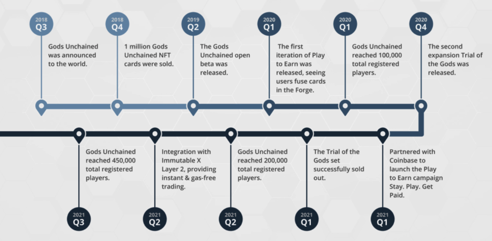 Unchained Gods project roadmap