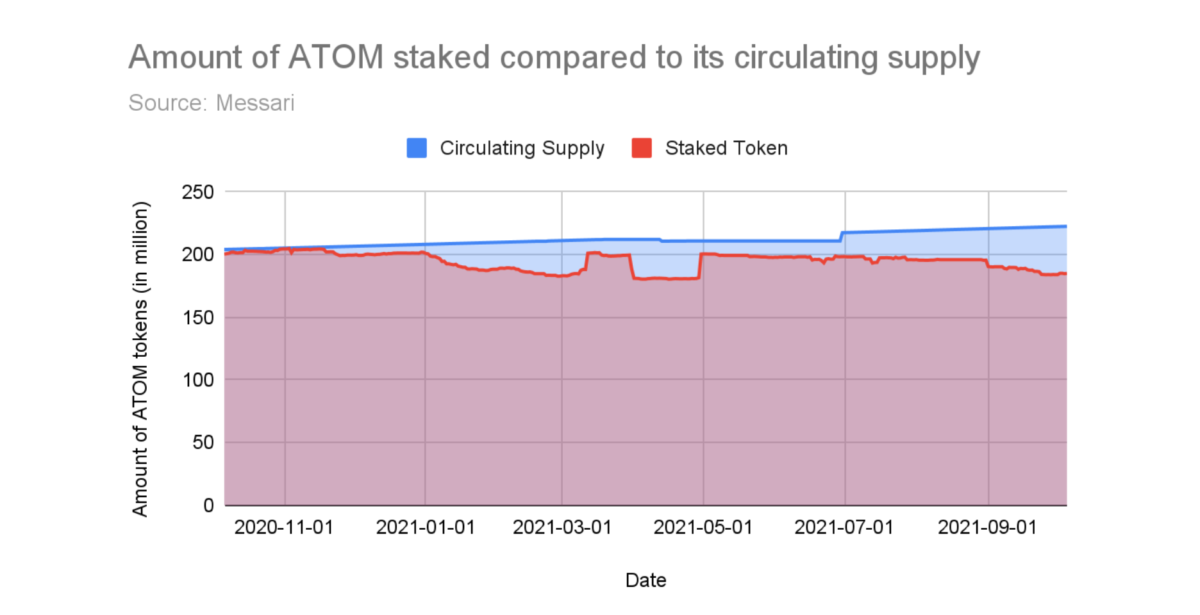 Total amount of ATOM tokens staked against the circulating supply of ATOM.