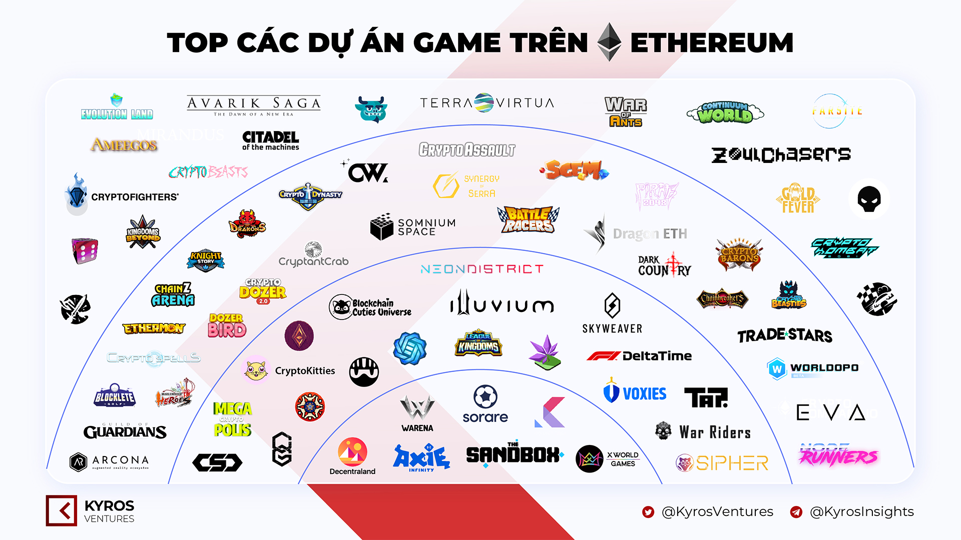 The best Ethereum game