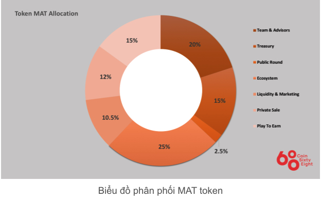 MAT Coins Allocation Table