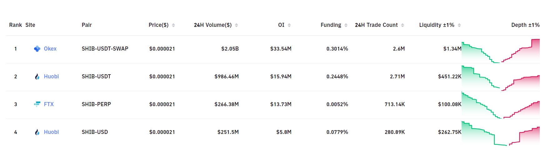 Futures exchanges have the largest Shiba Inu (SHIB) trading volume.  Source: Bybit