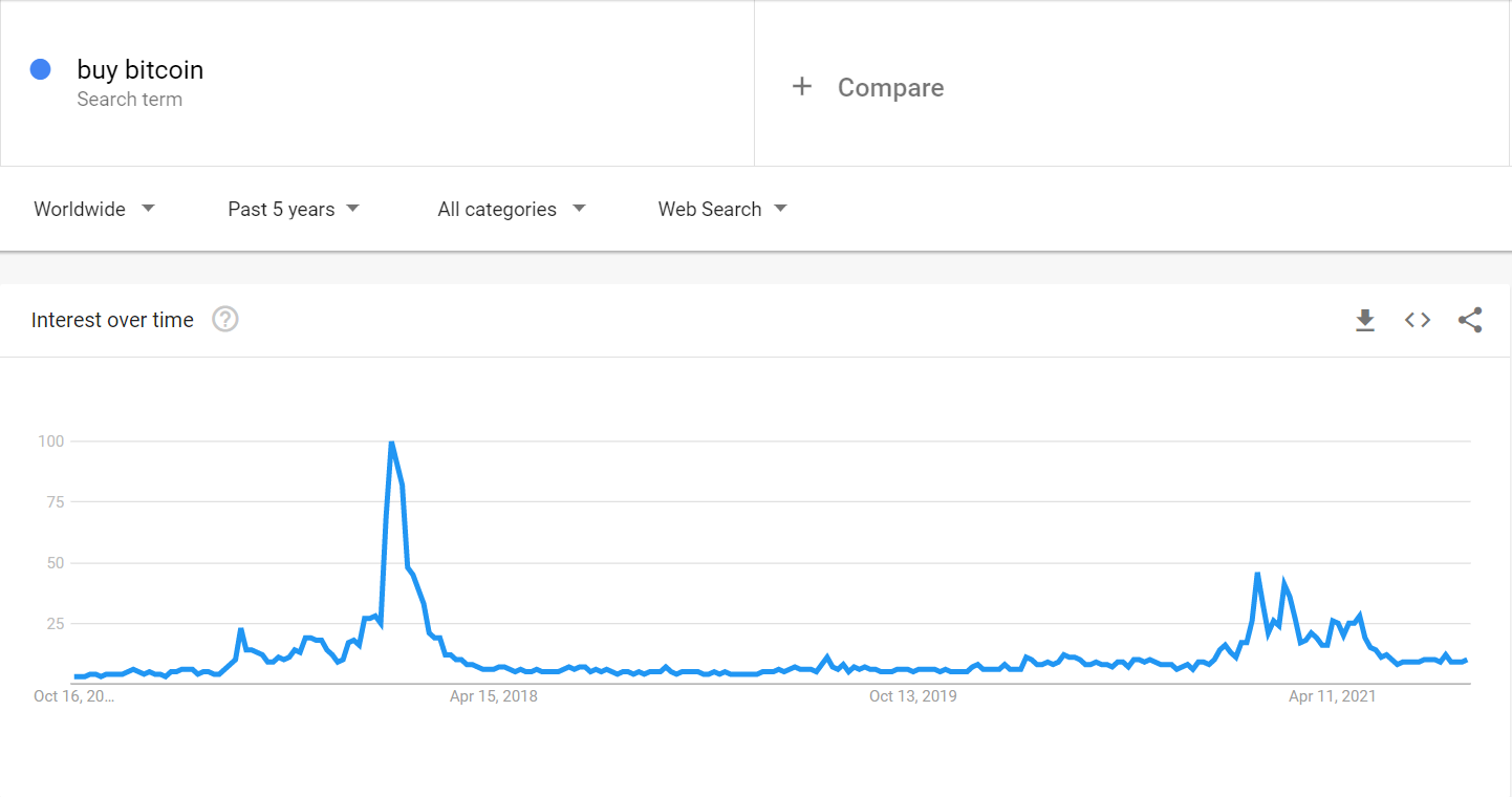 Searches to buy Bitcoin around the world.  Source: Google Trends