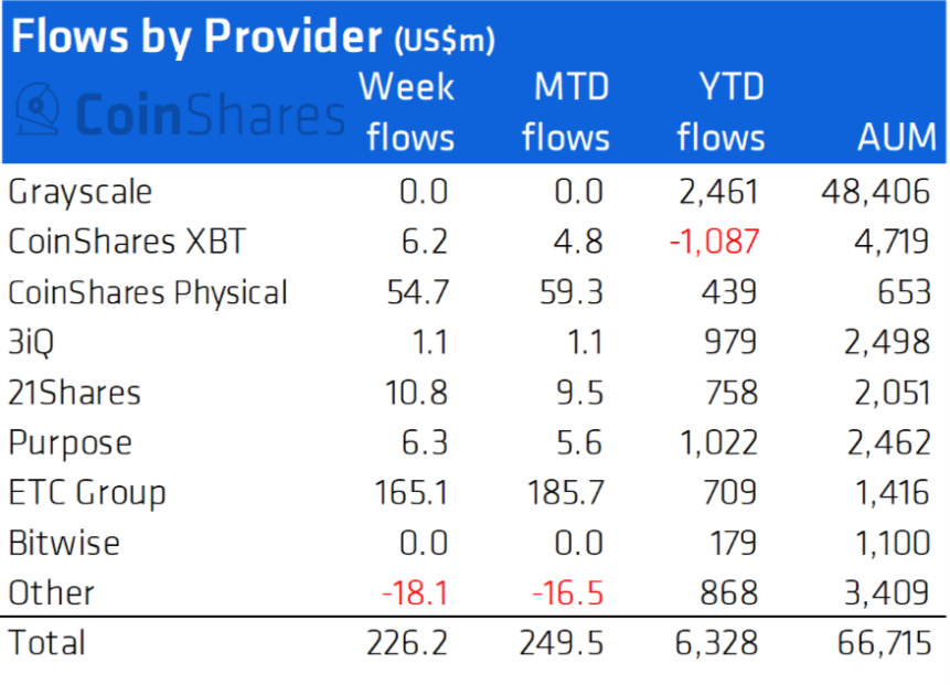 Capital flows are provided by leading institutions.  Source: CoinShares