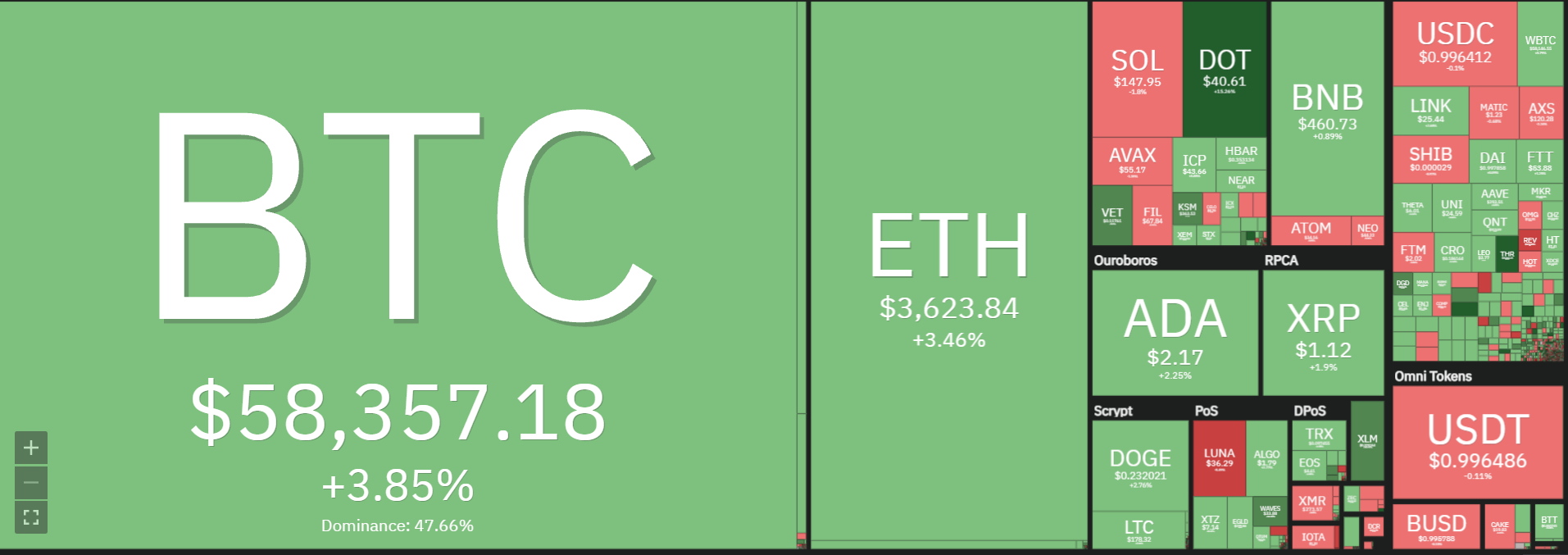 Market overview on October 14th.  Source: Coin360