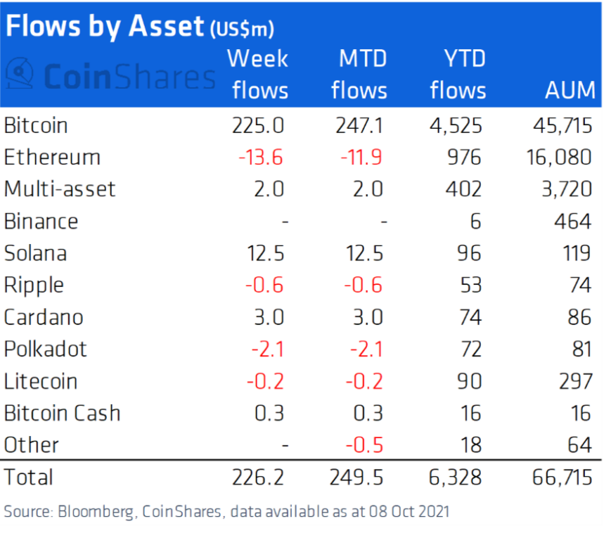 Institutional capital flows into crypto products.  Source: CoinShares