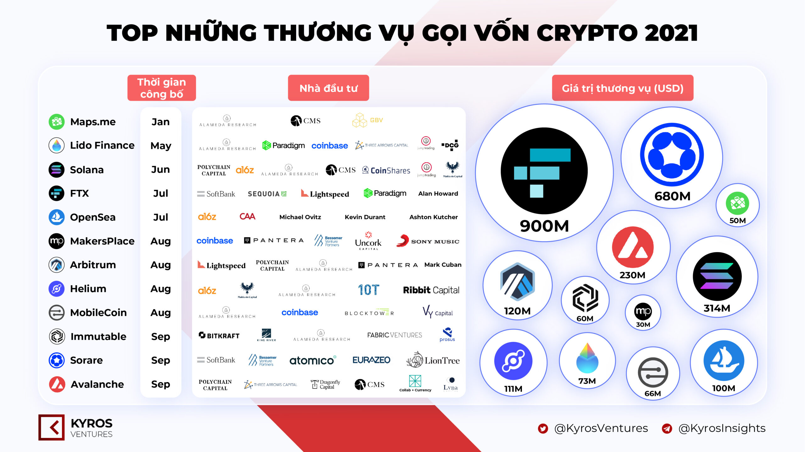 Cryptocurrency fundraising agreement