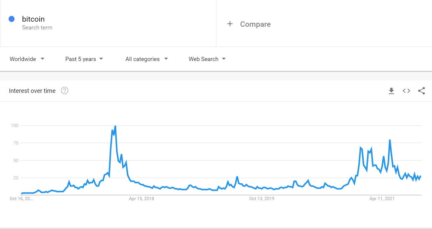Bitcoin searches all over the world.  Source: Google Trends