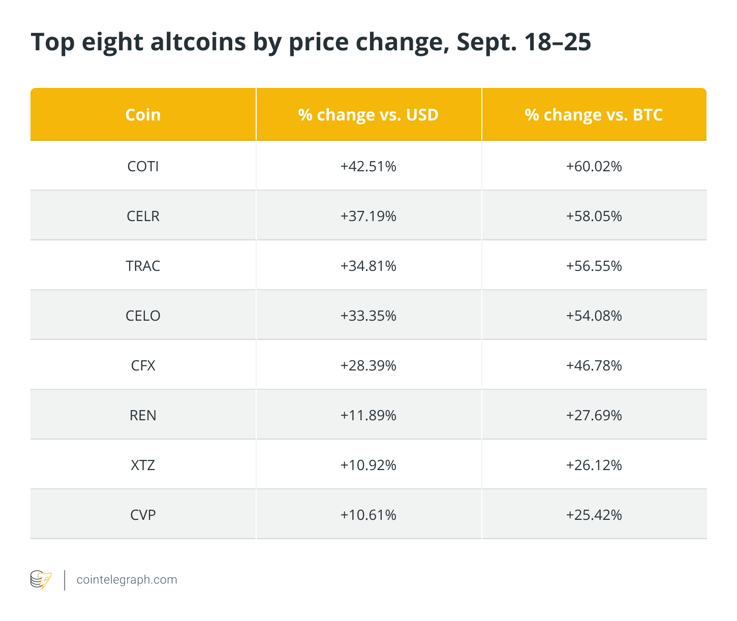 This key trading term uncovered bullish patterns in altcoins, even as the BTC price around 7 p.m. dropped.