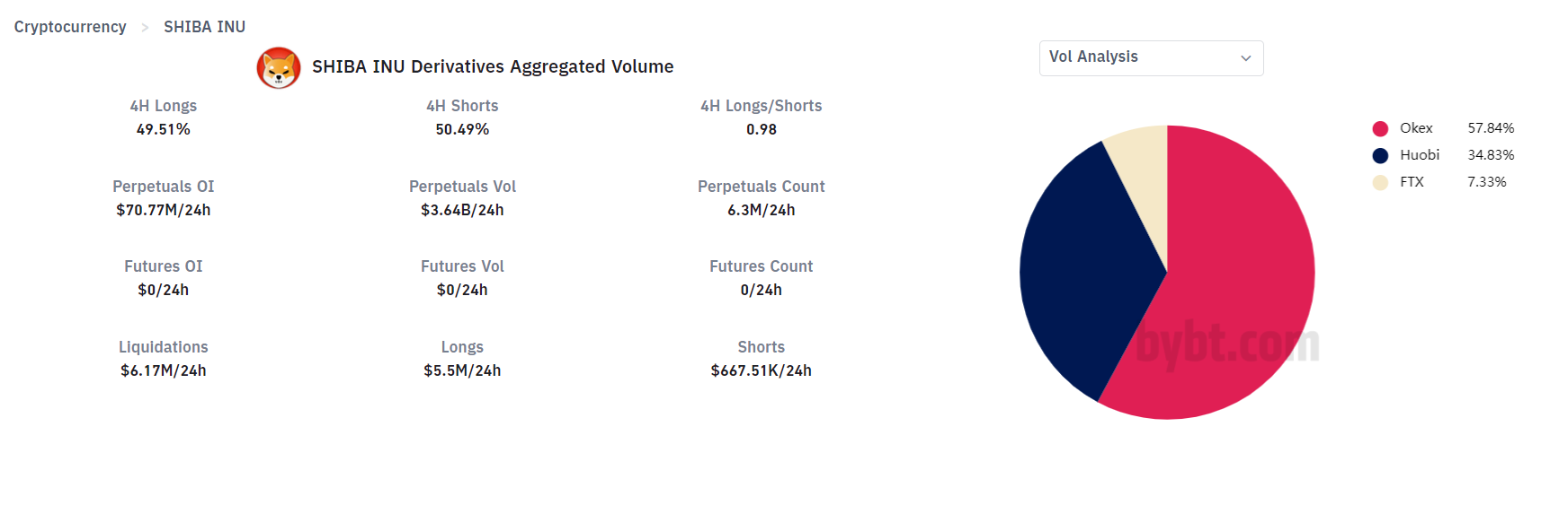 Volume of the Shiba Inu futures contract (SHIB).  Source: Bybit