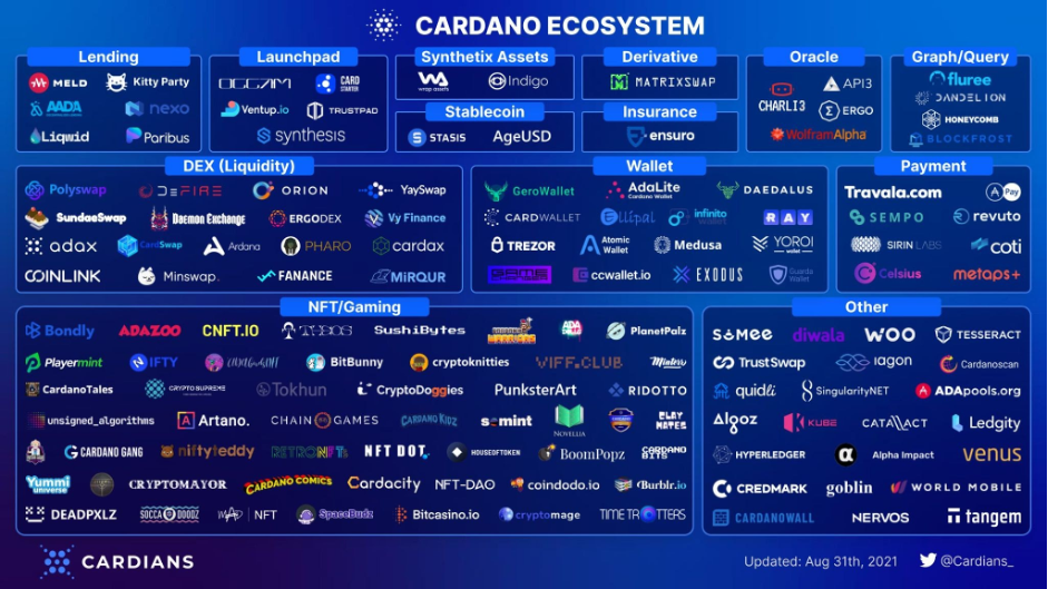 The vast ecosystem of Cardano in September 2021. Source: Cardiani.