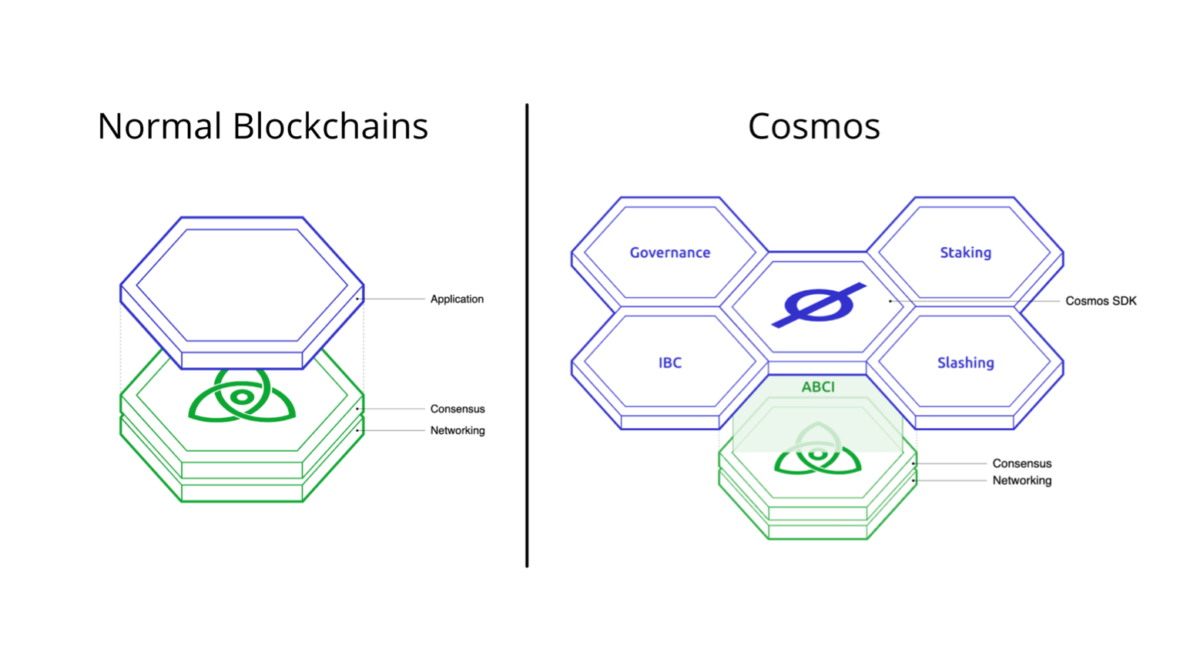 The structural difference of Cosmos compared to other blockchains